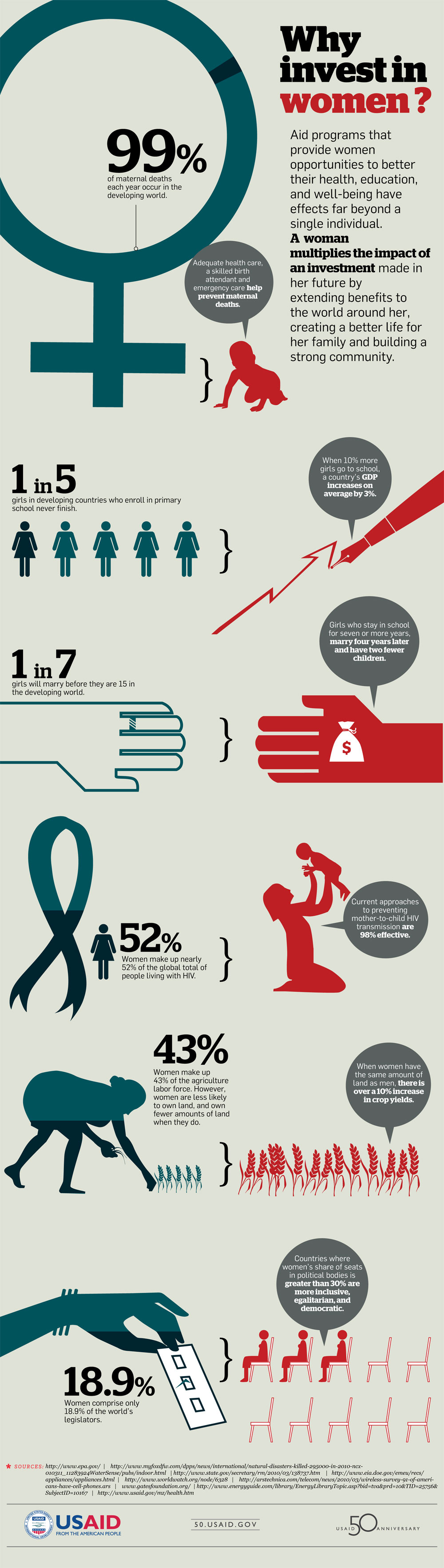 USAID women 12 Reasons Why Investing in Women Creates a Better World (Infographic)