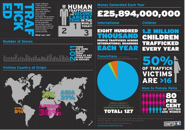 Not For Sale  Fighting For a World Without SlaveryInternational Human Trafficking Statistics