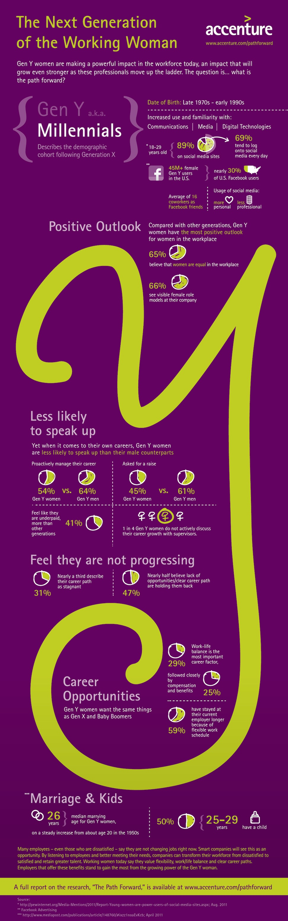 Infographic - Gen Y Women in the Workplace
