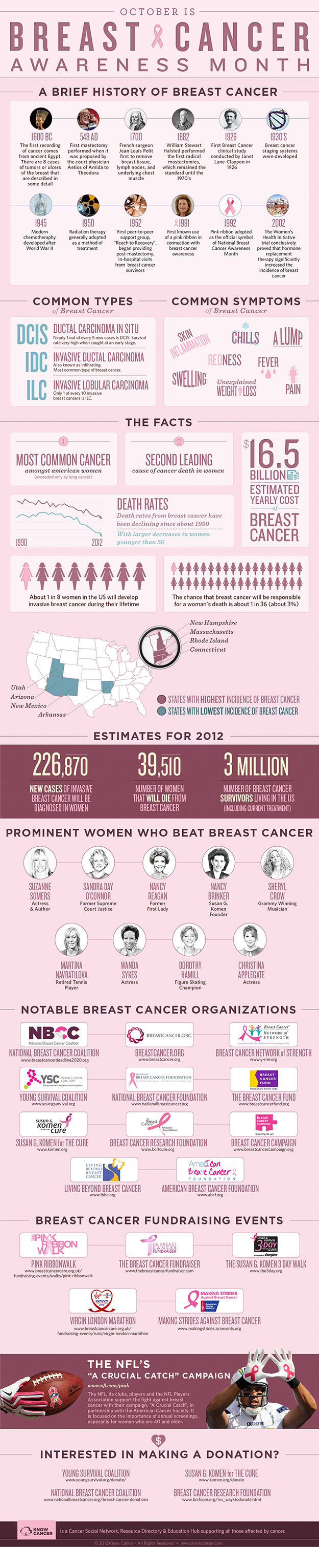 Breast Cancer: The History, States with the Highest Incidence and Cool Women Who Beat It (INFOGRAPHIC)