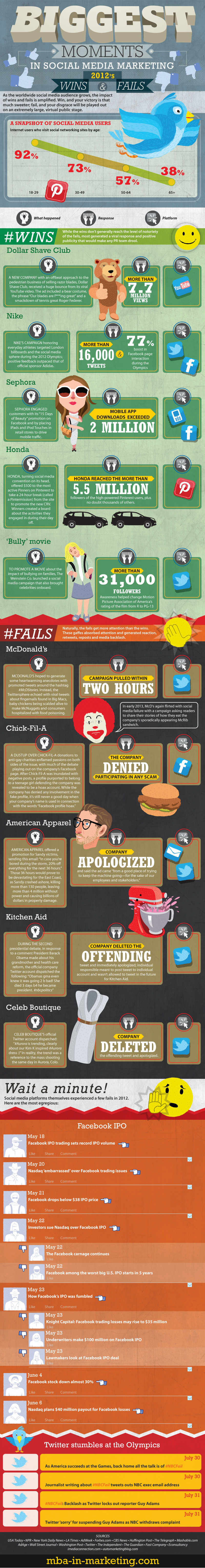 social media fails infographic Social Media Stars and Screw Ups: Why Nike Succeeded and McDonalds was Shamed