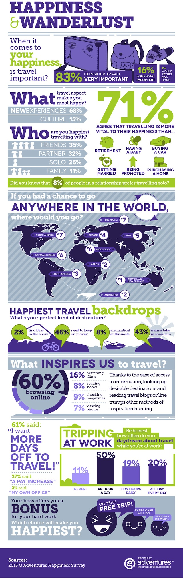International Day of Happiness Infographic Why Travel Cultivates Happiness (INFOGRAPHIC)