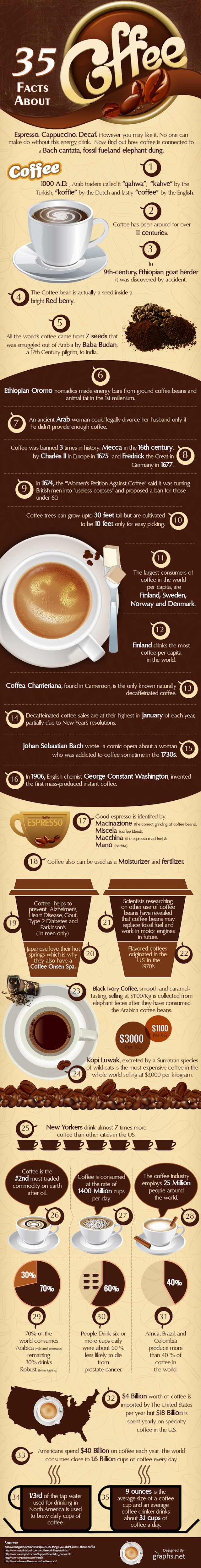 35 Unusual Facts About Coffee